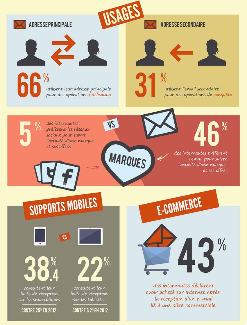 E-mail marketing (E-mailing) sur Perpignan