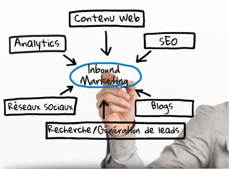 Inbound Marketing Perpignan