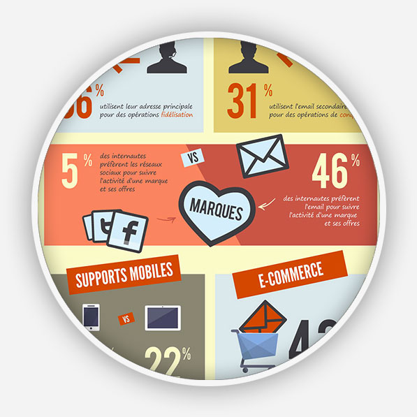 E-mail marketing (E-mailing) sur Perpignan